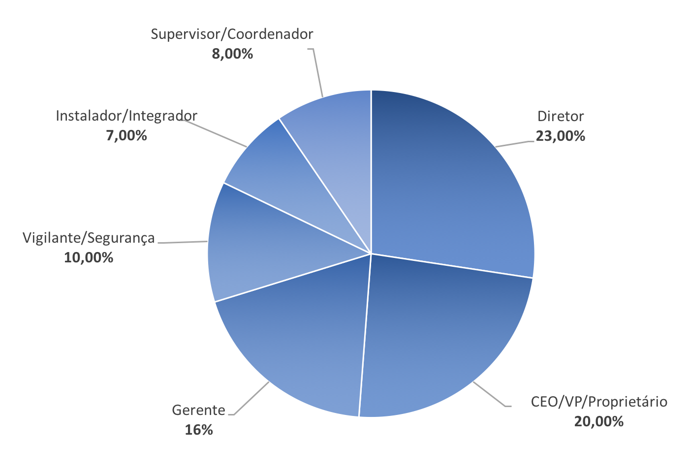 porcentagem-visitante-exposec
